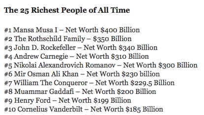 Top 10 Richest people in History